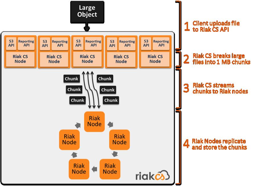 What Is Riak CS